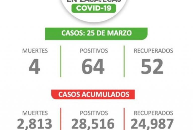 Rebasa Zacatecas los 28 mil 500 casos acumulados de Covid-19