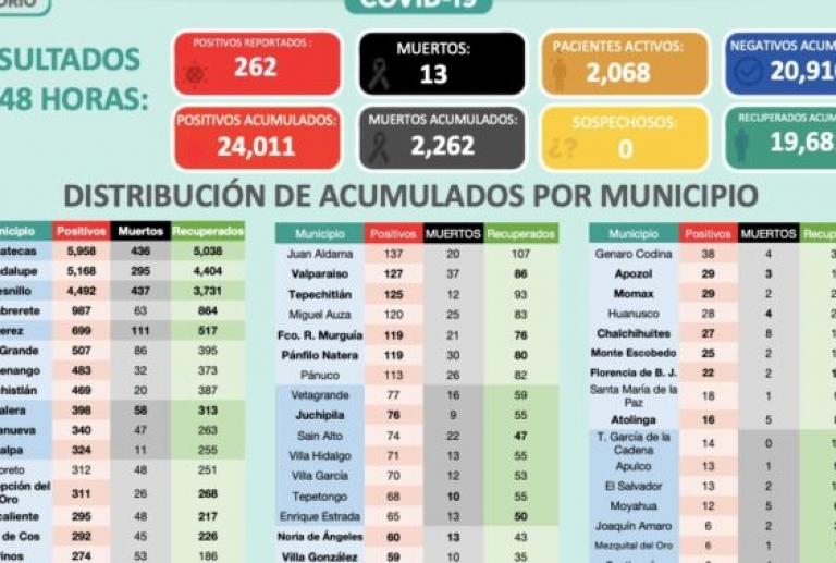 Supera Zacatecas los 24 mil contagios de COVID-19
