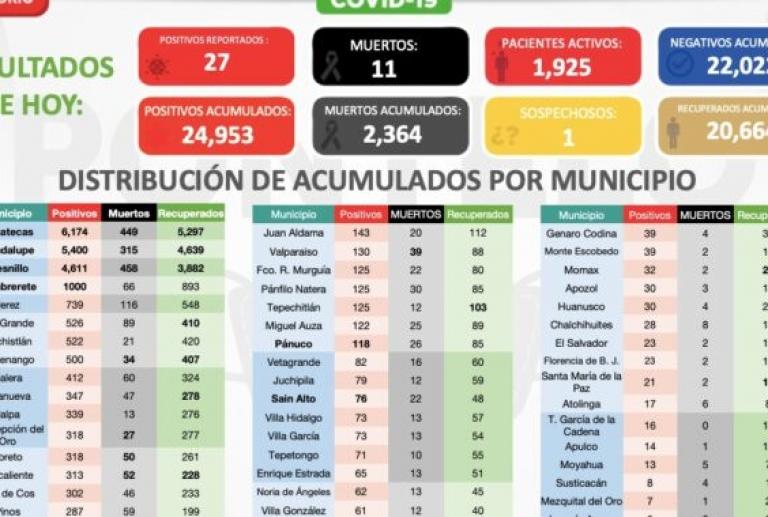 Registra Zacatecas 27 nuevos casos de Covid-19
